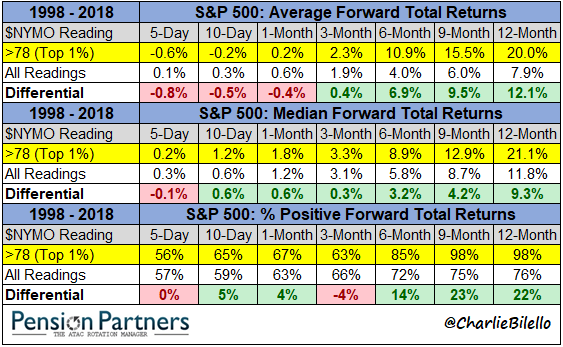 Differential values of S&P500 average forward total returns chart4